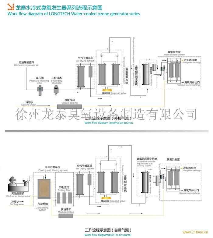 水冷式臭氧发生器-中国