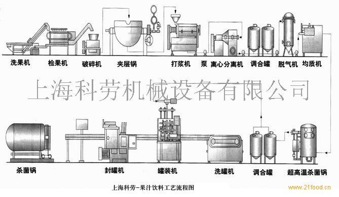 供应果汁(饮料)生产线