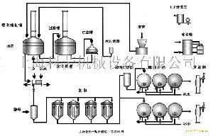 啤酒酿造工艺流程