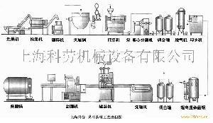 果汁饮料工艺流程