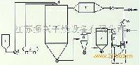 QPG气流式喷雾干燥机-江苏振兴干燥