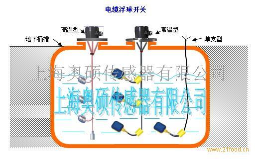 动作原理侧装式浮球开关是利用液体浮力